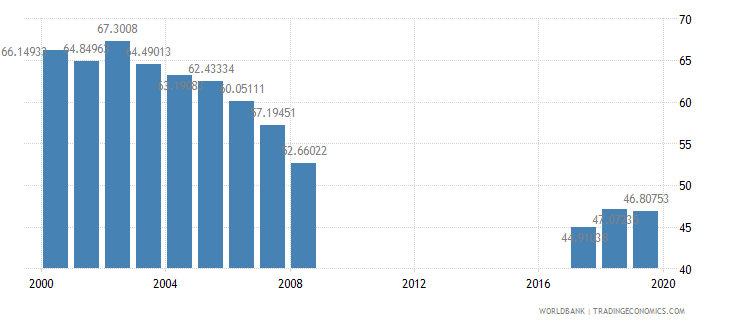 kazakhstan net intake rate in grade 1 percent of official school age population wb data