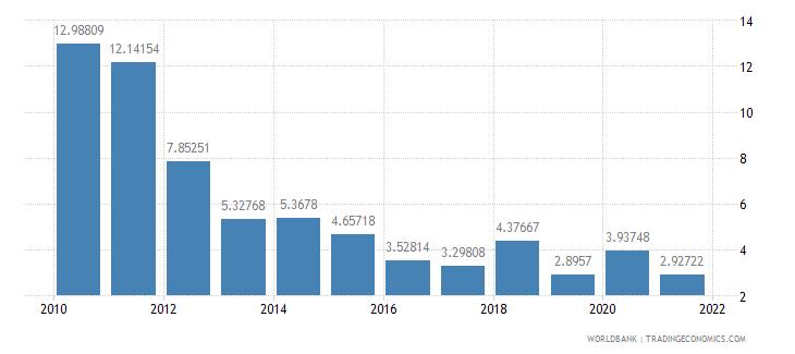 kazakhstan net oda received per capita us dollar wb data