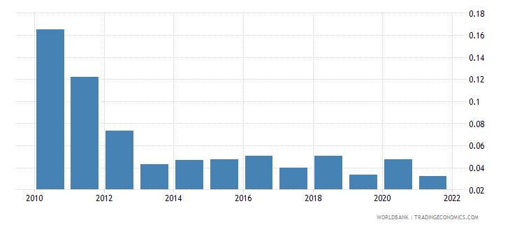 kazakhstan net oda received percent of gni wb data