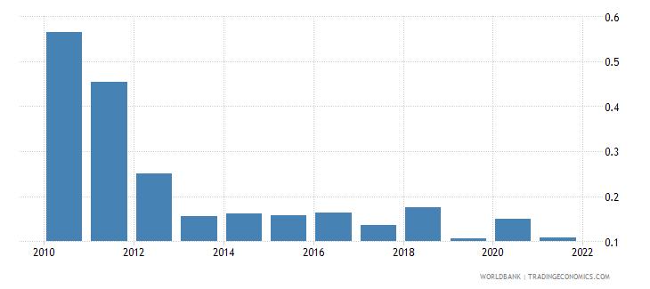 kazakhstan net oda received percent of gross capital formation wb data