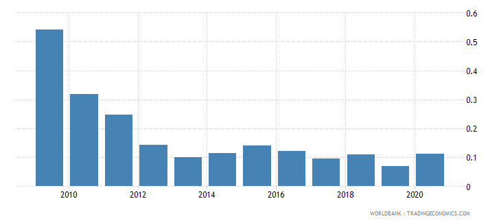 kazakhstan net oda received percent of imports of goods and services wb data