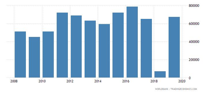 kazakhstan net official flows from un agencies unaids us dollar wb data