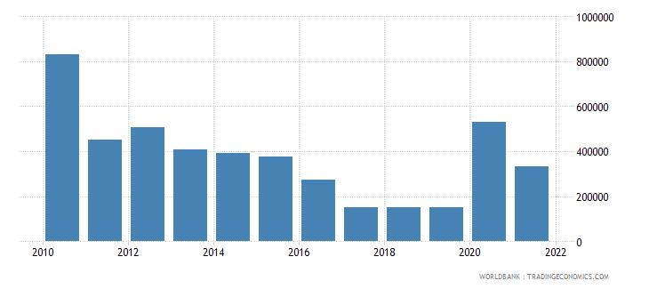 kazakhstan net official flows from un agencies undp us dollar wb data