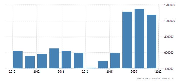 kazakhstan net official flows from un agencies unfpa us dollar wb data