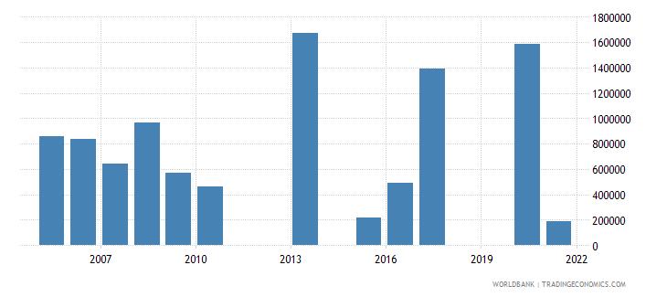 kazakhstan net official flows from un agencies unhcr us dollar wb data