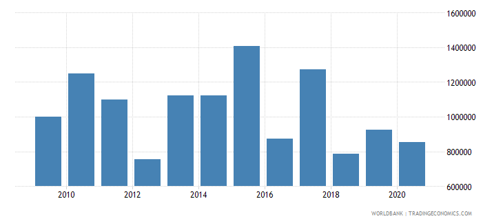 kazakhstan net official flows from un agencies unicef us dollar wb data