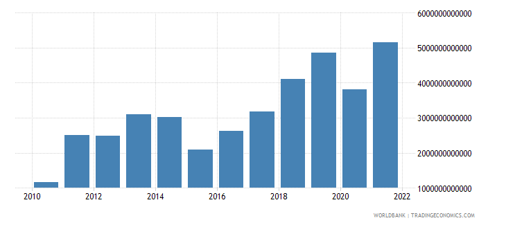 kazakhstan net taxes on products current lcu wb data