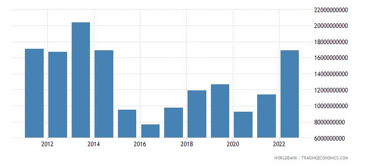kazakhstan net taxes on products us dollar wb data