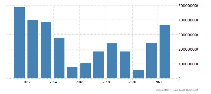 kazakhstan net trade in goods bop us dollar wb data
