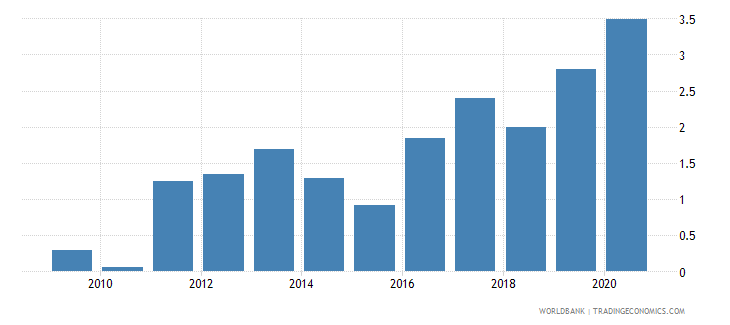 kazakhstan new business density new registrations per 1 000 people ages 15 64 wb data