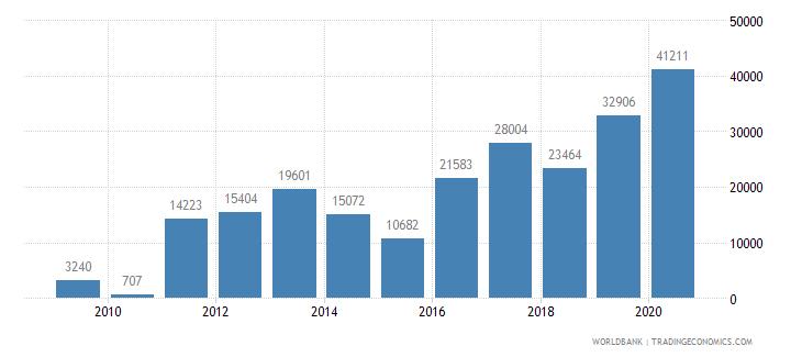 kazakhstan new businesses registered number wb data
