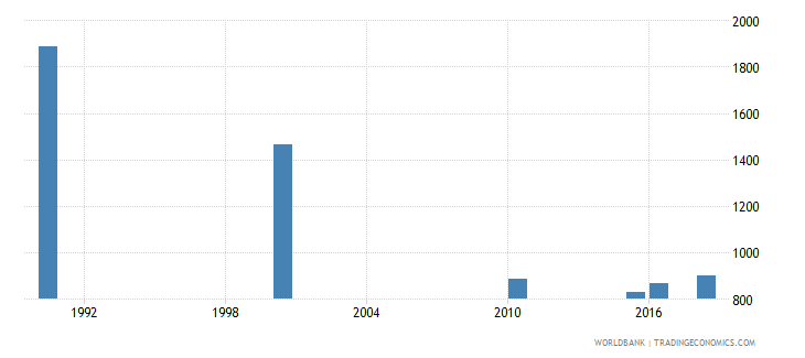kazakhstan number of deaths ages 5 14 years wb data