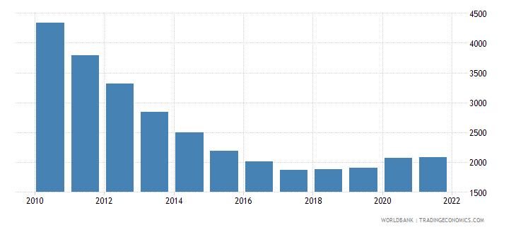 kazakhstan number of neonatal deaths wb data