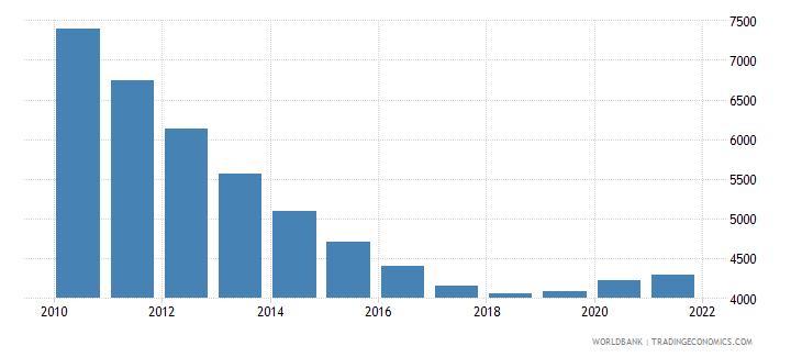 kazakhstan number of under five deaths wb data
