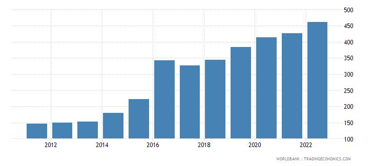 kazakhstan official exchange rate lcu per us dollar period average wb data