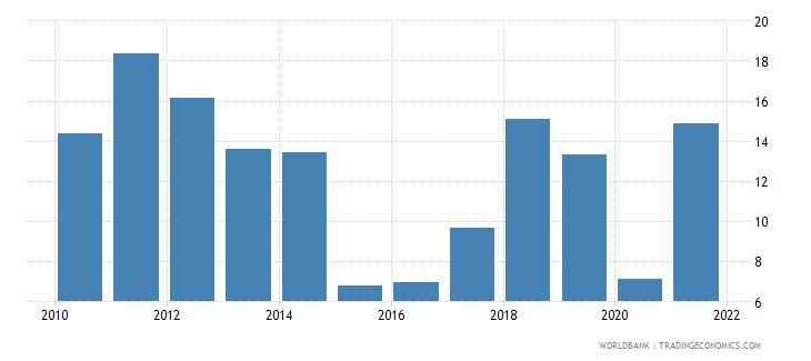 kazakhstan oil rents percent of gdp wb data