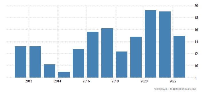 kazakhstan ores and metals exports percent of merchandise exports wb data