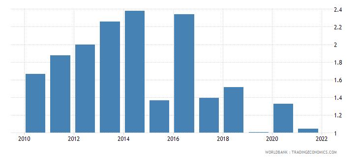 kazakhstan other expense percent of expense wb data