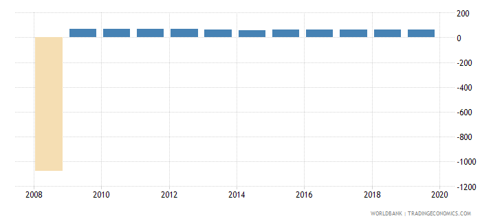 kazakhstan other manufacturing percent of value added in manufacturing wb data
