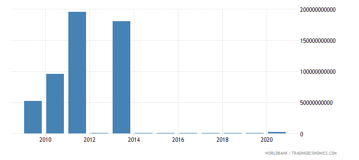 kazakhstan other taxes current lcu wb data