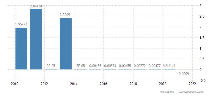 kazakhstan other taxes percent of revenue wb data