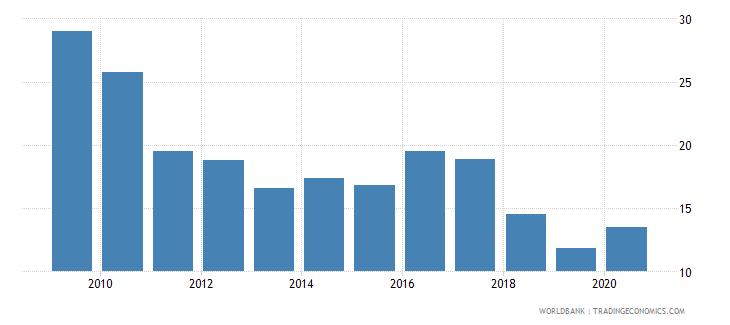 kazakhstan outstanding international private debt securities to gdp percent wb data