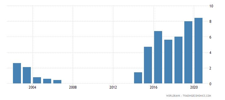 kazakhstan outstanding international public debt securities to gdp percent wb data