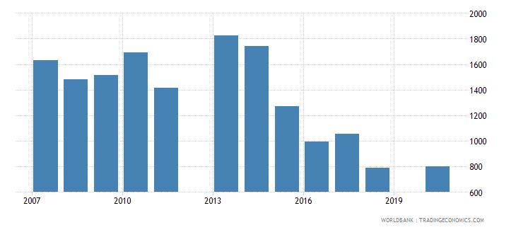 kazakhstan patent applications residents wb data