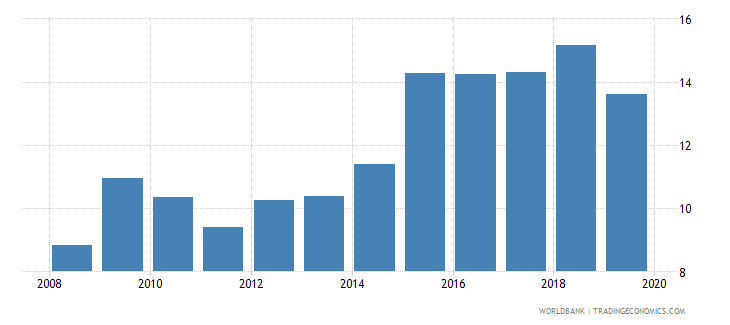 kazakhstan pension fund assets to gdp percent wb data