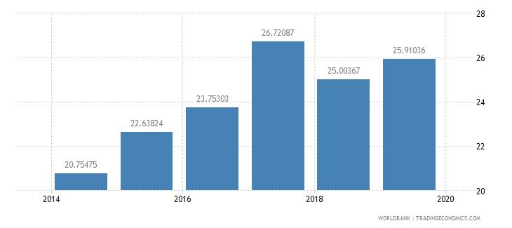 kazakhstan percentage of graduates from tertiary education graduating from education programmes both sexes percent wb data