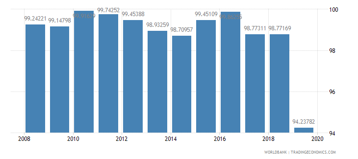 kazakhstan persistence to last grade of primary female percent of cohort wb data
