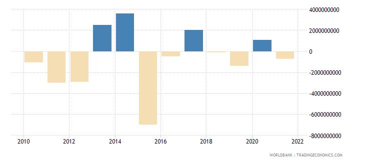 kazakhstan png bonds nfl us dollar wb data