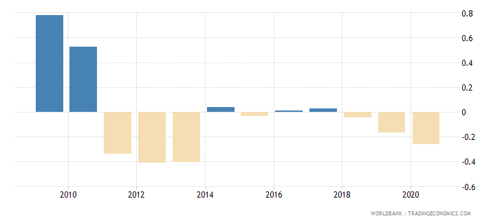kazakhstan political stability and absence of violence terrorism estimate wb data