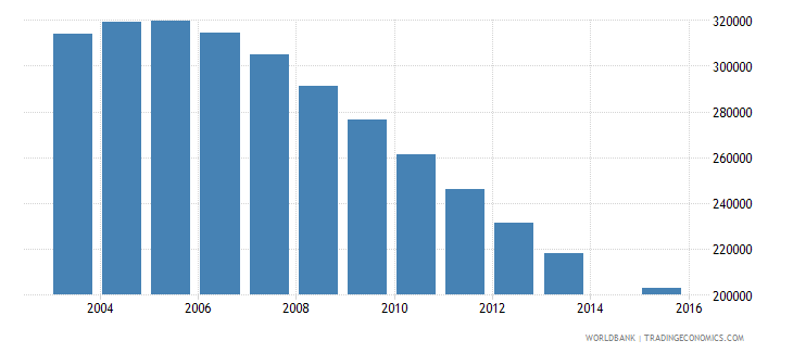kazakhstan population age 16 total wb data