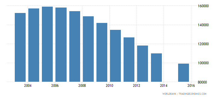 kazakhstan population age 17 female wb data