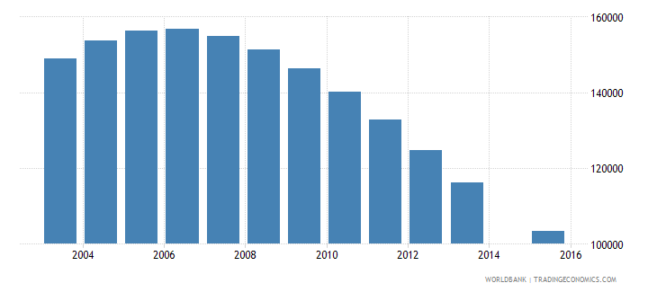 kazakhstan population age 18 female wb data