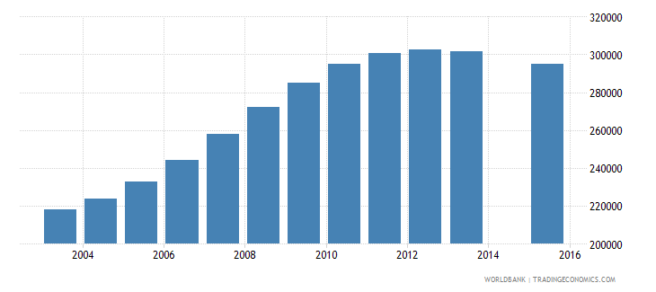 kazakhstan population age 2 total wb data