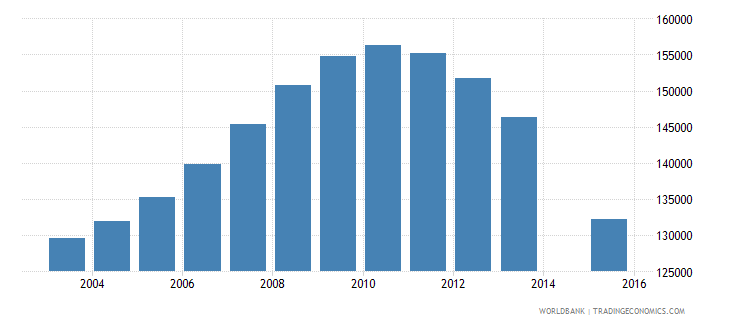 kazakhstan population age 22 female wb data