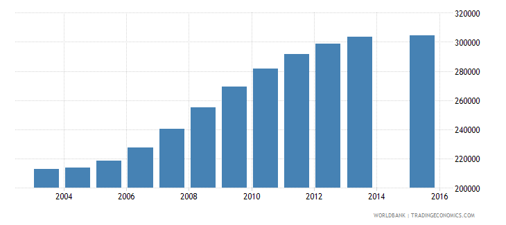 kazakhstan population age 3 total wb data