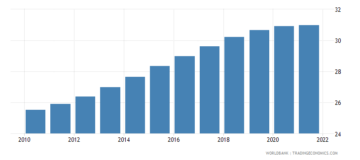 kazakhstan population ages 0 14 male percent of total wb data