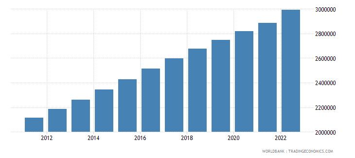 kazakhstan population ages 0 14 male wb data