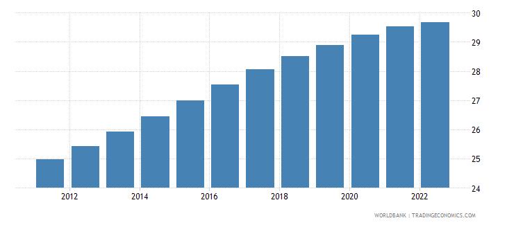 kazakhstan population ages 0 14 percent of total wb data