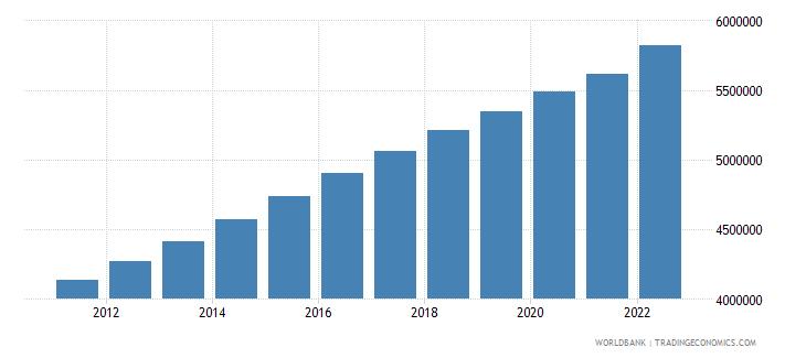 kazakhstan population ages 0 14 total wb data