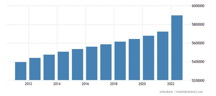 kazakhstan population ages 15 64 male wb data