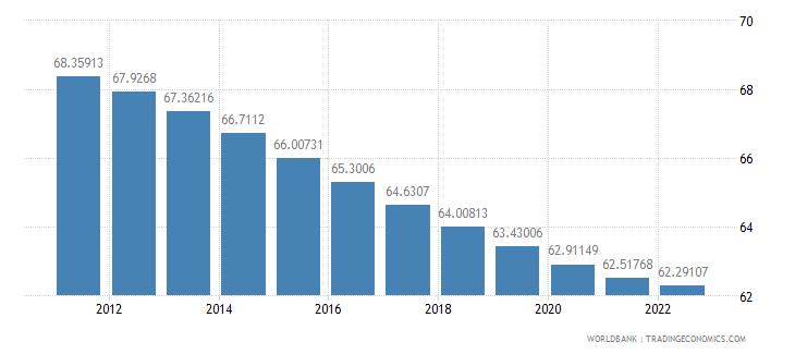 kazakhstan population ages 15 64 percent of total wb data