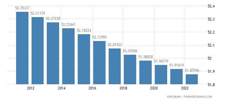 kazakhstan population female percent of total wb data