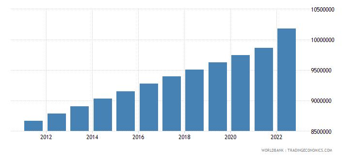kazakhstan population female wb data