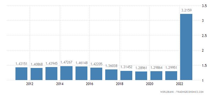 kazakhstan population growth annual percent wb data