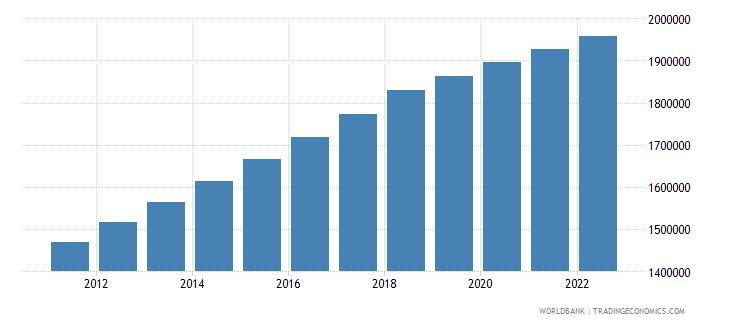 kazakhstan population in largest city wb data