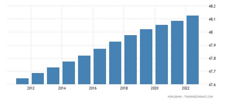 kazakhstan population male percent of total wb data